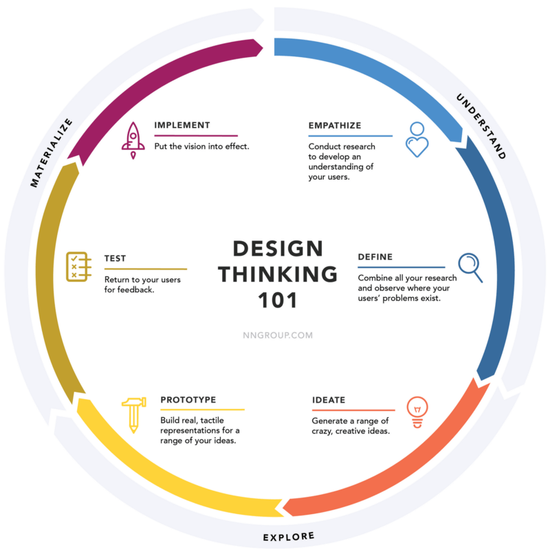Graph representing the design thinking process 101 which encourages to empathize define ideate prototype test and implement.