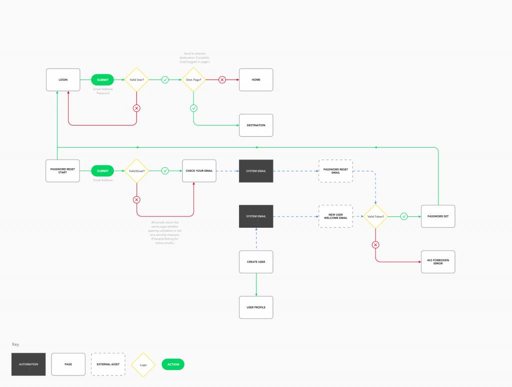 Create User Flow