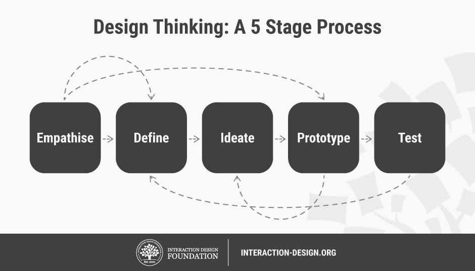 Design Thinking 5 process