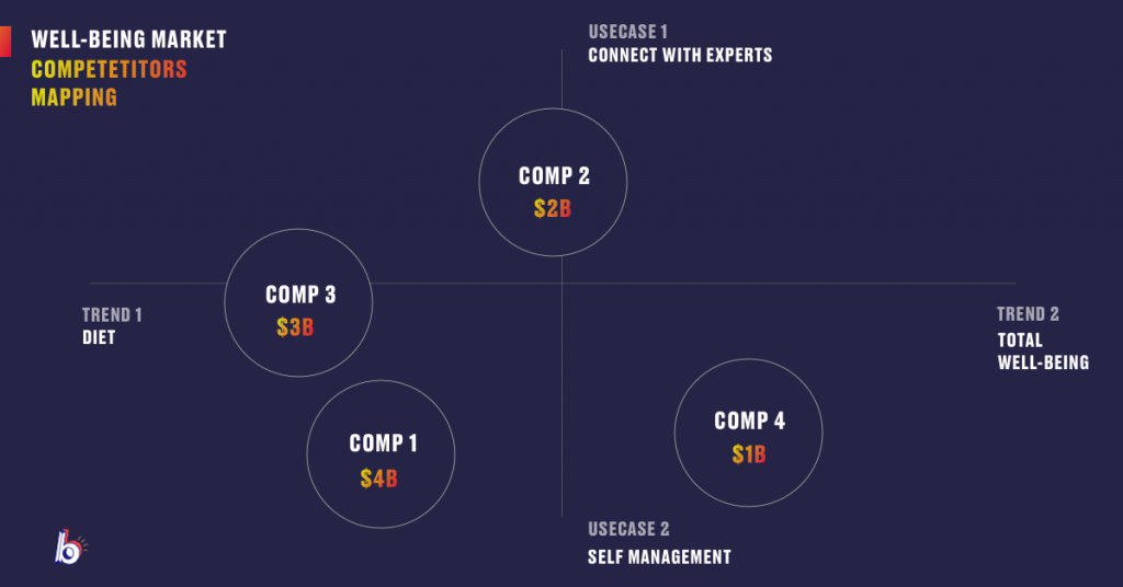 competitor-mapping