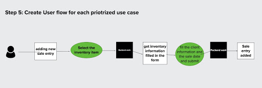 An example of a user flow