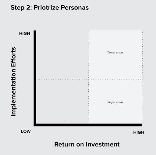 Persona Prioritization Chart