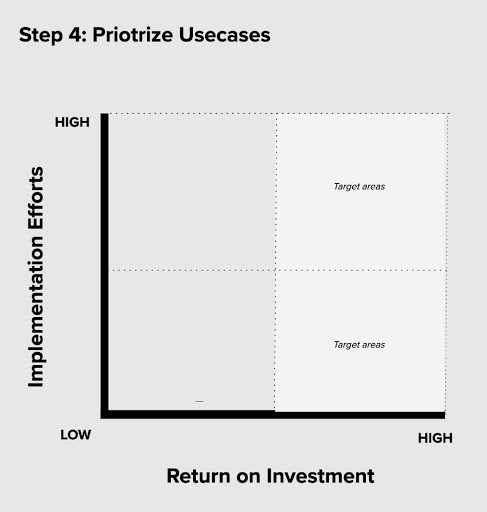 Priotrization of use cases