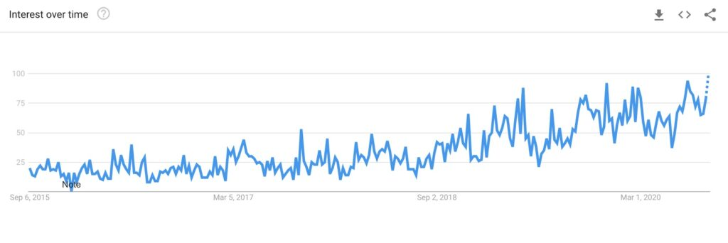sustainable google trends