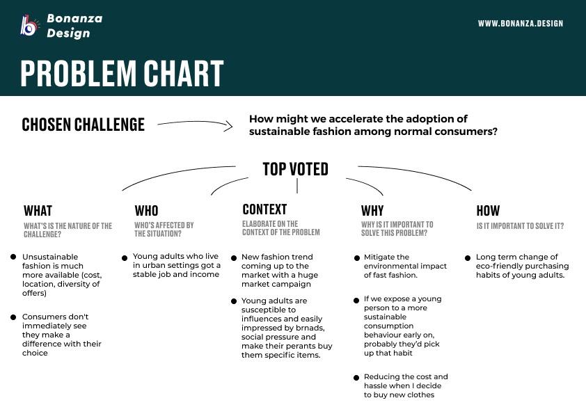 Problem-Chart