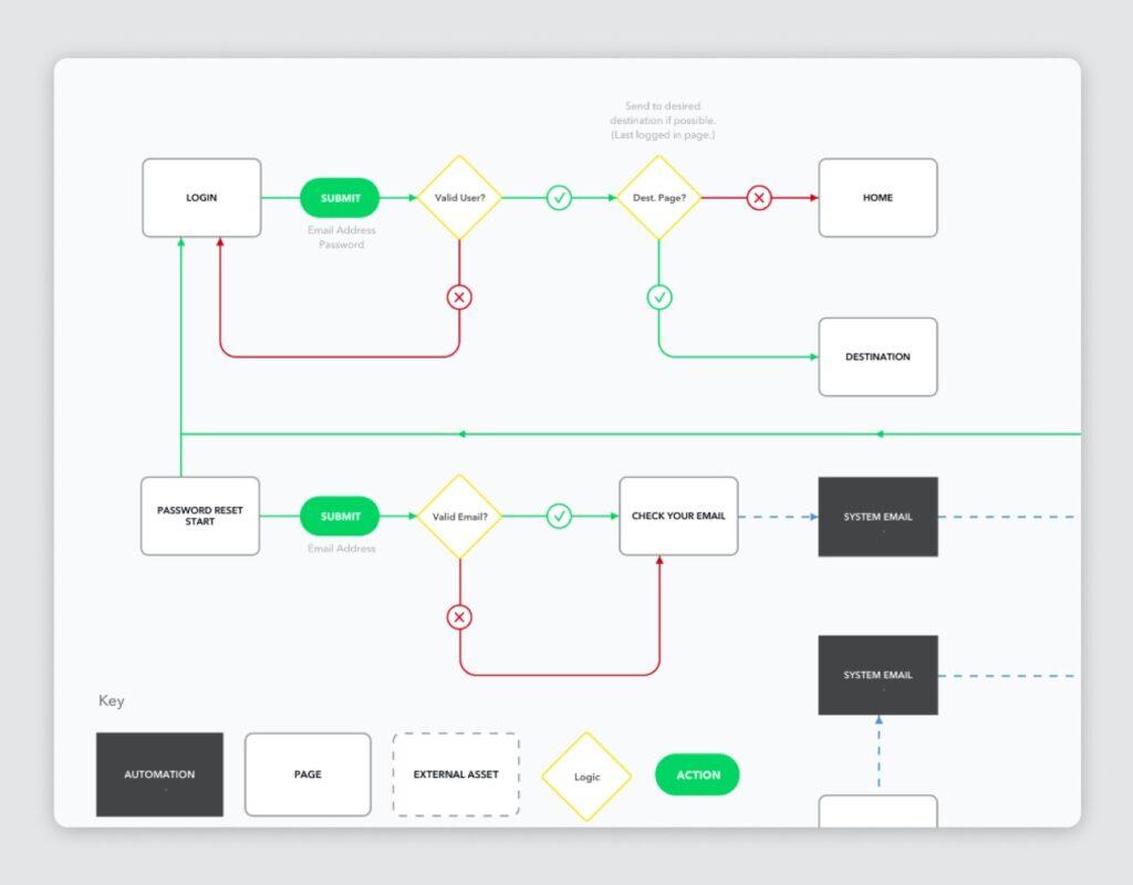 Create user flows