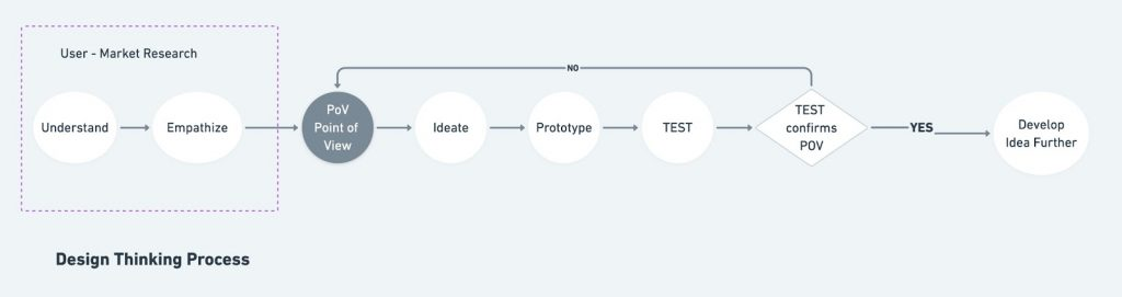 Bonanza Design Thinking Process