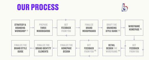 Bonanza Design Process