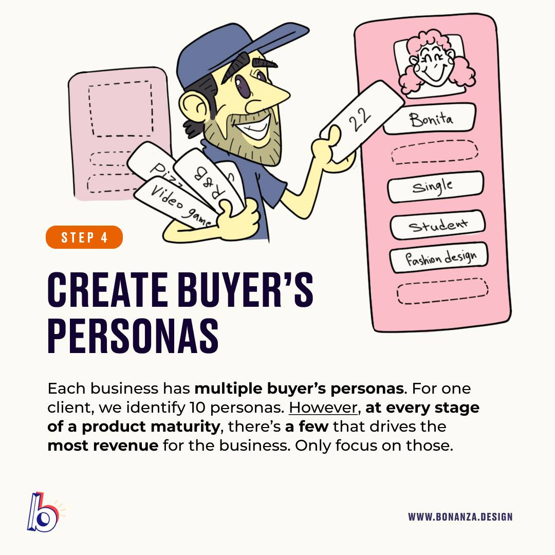 create buyer's persona